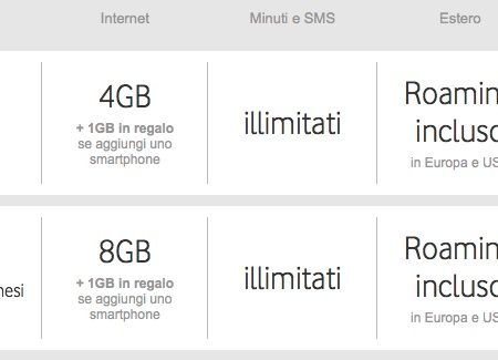 Vodafone RED: RED Start e RED Maxi le nuove offerte con il roaming incluso.