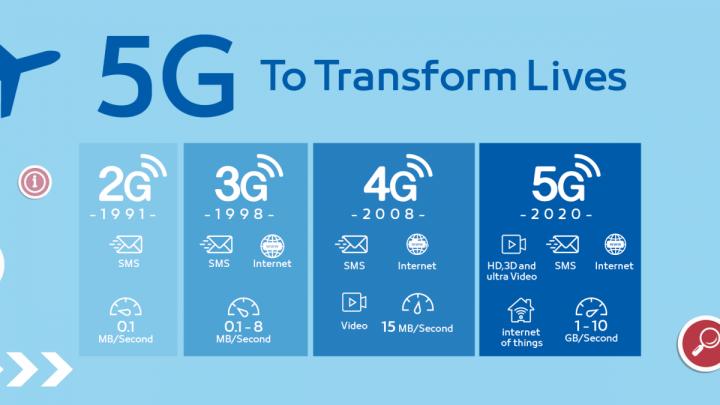 Grafica sulle prestazioni del 5G