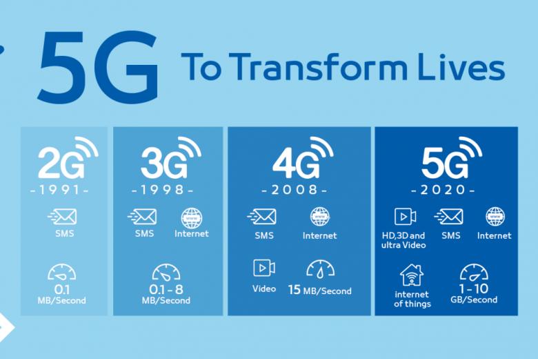 Cos'è il 5G, quali novità porterà con se?
